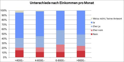 _6-2019_gfs_Atomausstieg_Einkommen