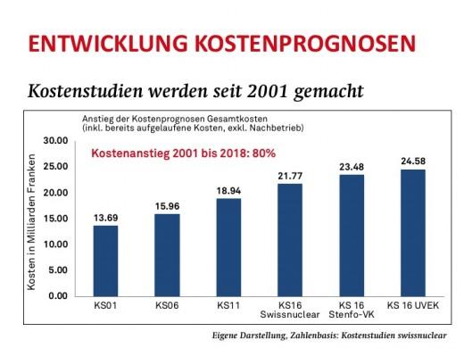 Kostenstudien 2001 - 2018