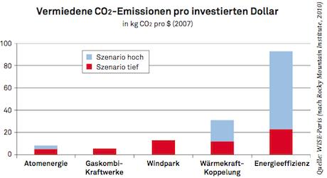 Laut Berechnungen des World Information Service on Energy (WISE) spart ein neues Windrad pro investierten Franken drei Mal mehr CO2 ein als ein neuer Reaktor.