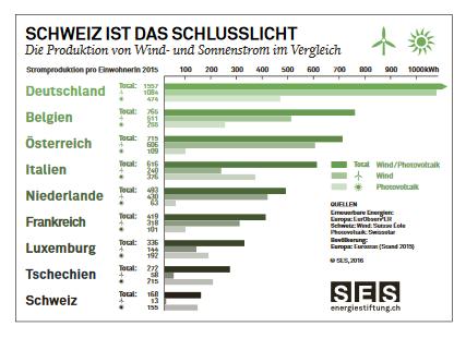 Ökostrom: SES-Ländervergleich 2016