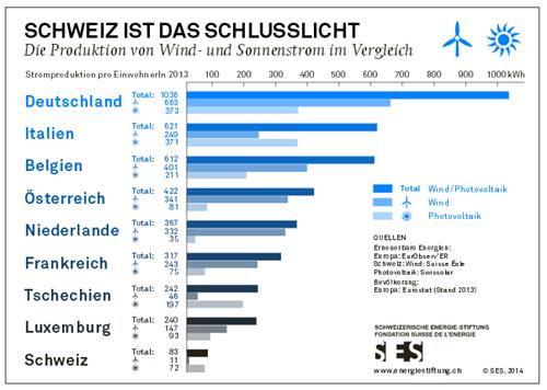 Ländervergleich Erneuerbare Energie